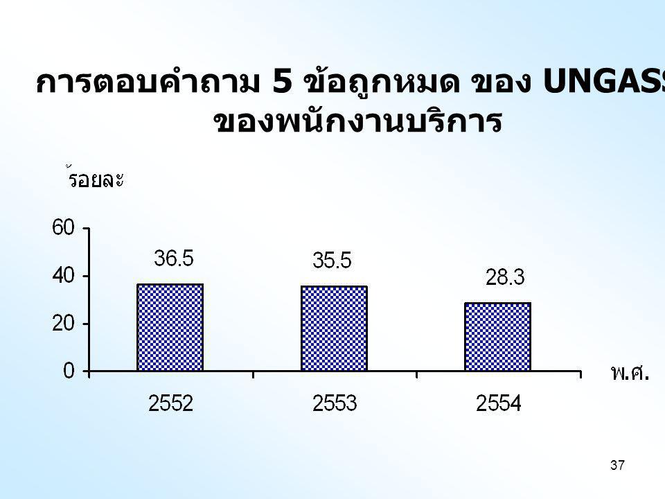37 การตอบคำถาม 5 ข้อถูกหมด ของ UNGASS ของพนักงานบริการ