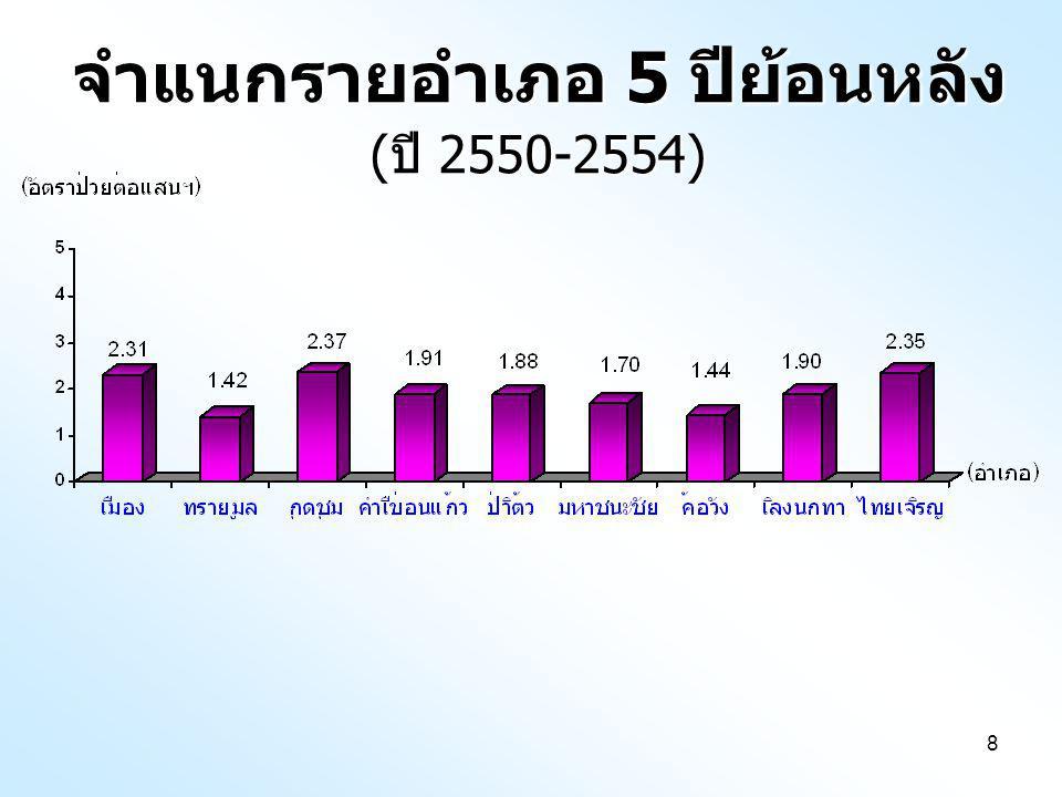 8 จำแนกรายอำเภอ 5 ปีย้อนหลัง ( ปี 2550-2554)