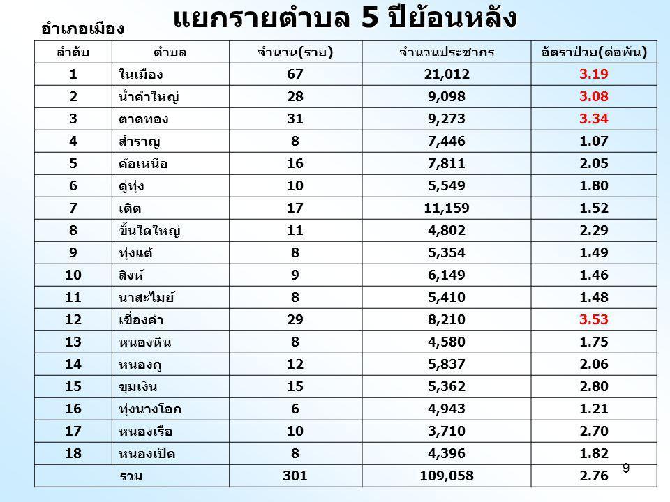9 แยกรายตำบล 5 ปีย้อนหลัง อำเภอเมือง ลำดับตำบลจำนวน ( ราย ) จำนวนประชากรอัตราป่วย ( ต่อพัน ) 1 ในเมือง 6721,0123.19 2 น้ำคำใหญ่ 289,0983.08 3 ตาดทอง 319,2733.34 4 สำราญ 87,4461.07 5 ค้อเหนือ 167,8112.05 6 ดู่ทุ่ง 105,5491.80 7 เดิด 1711,1591.52 8 ขั้นใดใหญ่ 114,8022.29 9 ทุ่งแต้ 85,3541.49 10 สิงห์ 96,1491.46 11 นาสะไมย์ 85,4101.48 12 เขื่องคำ 298,2103.53 13 หนองหิน 84,5801.75 14 หนองคู 125,8372.06 15 ขุมเงิน 155,3622.80 16 ทุ่งนางโอก 64,9431.21 17 หนองเรือ 103,7102.70 18 หนองเป็ด 84,3961.82 รวม 301109,0582.76