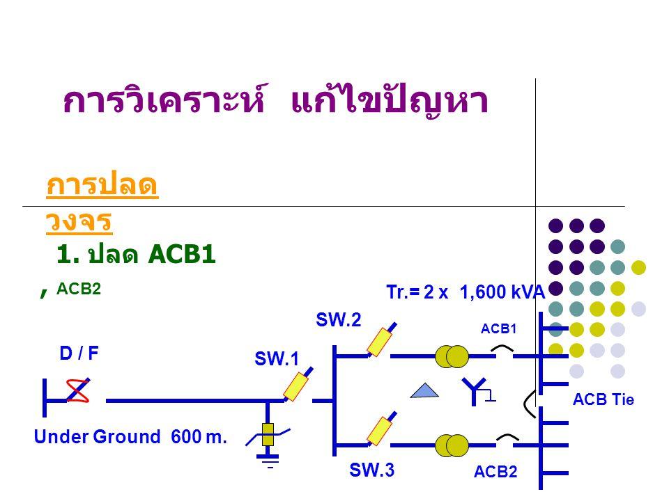 การวิเคราะห์ แก้ไขปัญหา ใช้ Switch ที่สามรถทำการปลด – สับ ได้พร้อมกันทั้ง 3 เฟส การป้องกัน แก้ไข ได้แก่ SW.1, SW.2, SW.3 กำหนดขั้นตอนการ ปลด - สับ ใหม