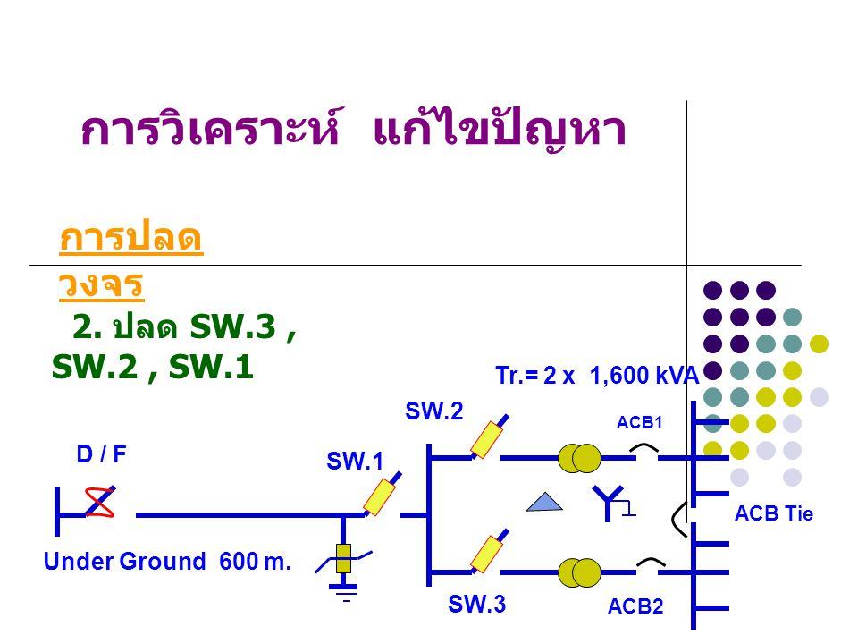 การวิเคราะห์ แก้ไขปัญหา 1. ปลด ACB1, ACB2 การปลด วงจร Under Ground 600 m. Tr.= 2 x 1,600 kVA SW.1 SW.2 SW.3 ACB1 ACB2 D / F ACB Tie