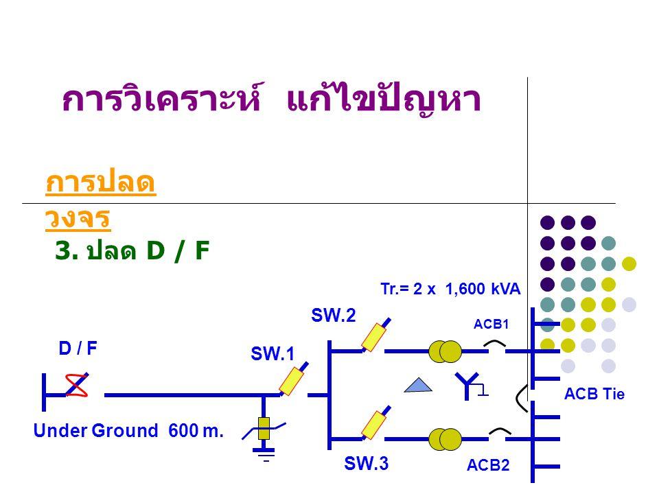 การวิเคราะห์ แก้ไขปัญหา 2. ปลด SW.3, SW.2, SW.1 การปลด วงจร Under Ground 600 m. Tr.= 2 x 1,600 kVA SW.1 SW.2 SW.3 ACB1 ACB2 D / F ACB Tie