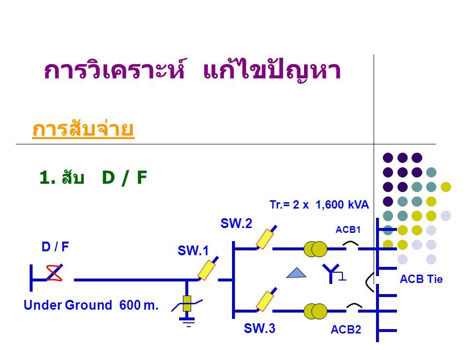 การวิเคราะห์ แก้ไขปัญหา 3. ปลด D / F การปลด วงจร Under Ground 600 m. Tr.= 2 x 1,600 kVA SW.1 SW.2 SW.3 ACB1 ACB2 D / F ACB Tie