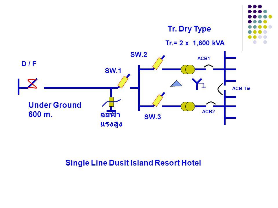 การวิเคราะห์ แก้ไขปัญหา 3. สับ ACB1, ACB2 การสับจ่าย Under Ground 600 m. Tr.= 2 x 1,600 kVA SW.1 SW.2 SW.3 ACB1 ACB2 D / F ACB Tie