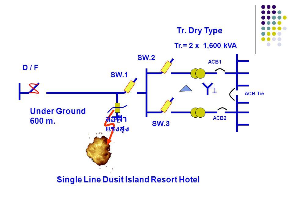 ปัญหาที่เกิดขึ้นที่โรงแรมดุสิต ไอส์แลนด์รีสอร์ท เมื่อทำการปลด D / F ลงที ละเฟส จนครบ 3 เฟส ประมาณ 3 - 5 วินาที ปรากฏ ว่าล่อฟ้าแรงสูงบริเวณ SW.1 เกิดกา