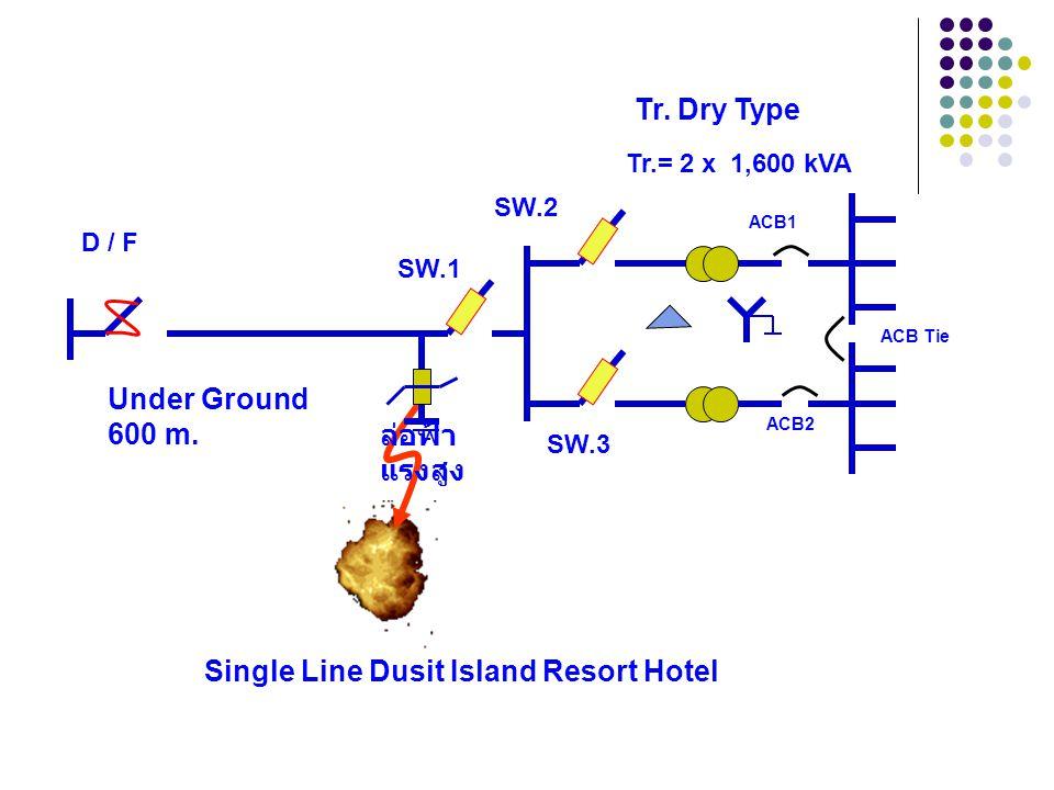 ปัญหาที่เกิดขึ้นที่โรงแรมดุสิต ไอส์แลนด์รีสอร์ท เมื่อดำเนินการซ่อมแซม หรือ บำรุงรักษาอุปกรณ์ไฟฟ้าภายใน เรียบร้อยแล้ว ก็จะทำการสับ D / F เข้าทีละเฟส จน