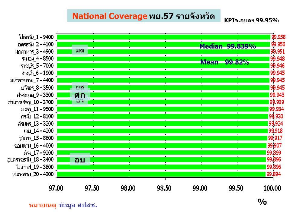 National Coverage พย.57 รายจังหวัด หมายเหตุ ข้อมูล สปสช.