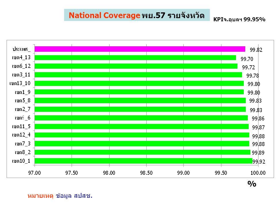 1 KPIจ.อุบลฯ 99.95% % National Coverage พย.57 สปสช.เขต10 และประเทศ หมายเหตุ ข้อมูล สปสช.