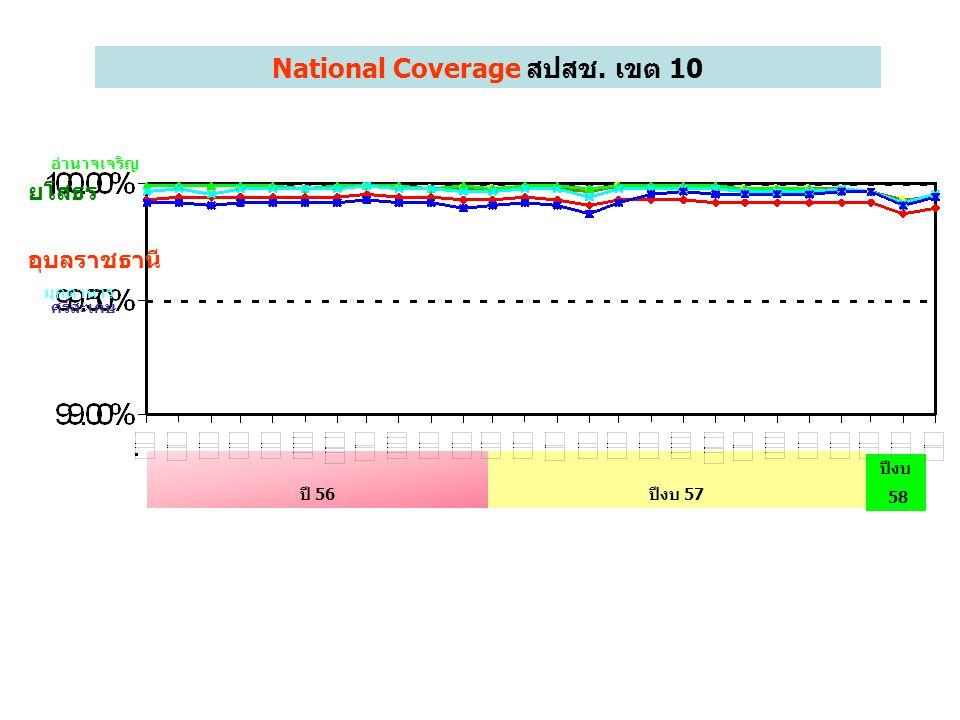National Coverage พย.57 รายอำเภอ หมายเหตุ ข้อมูล สปสช. KPIจ.อุบลฯ 99.95% %