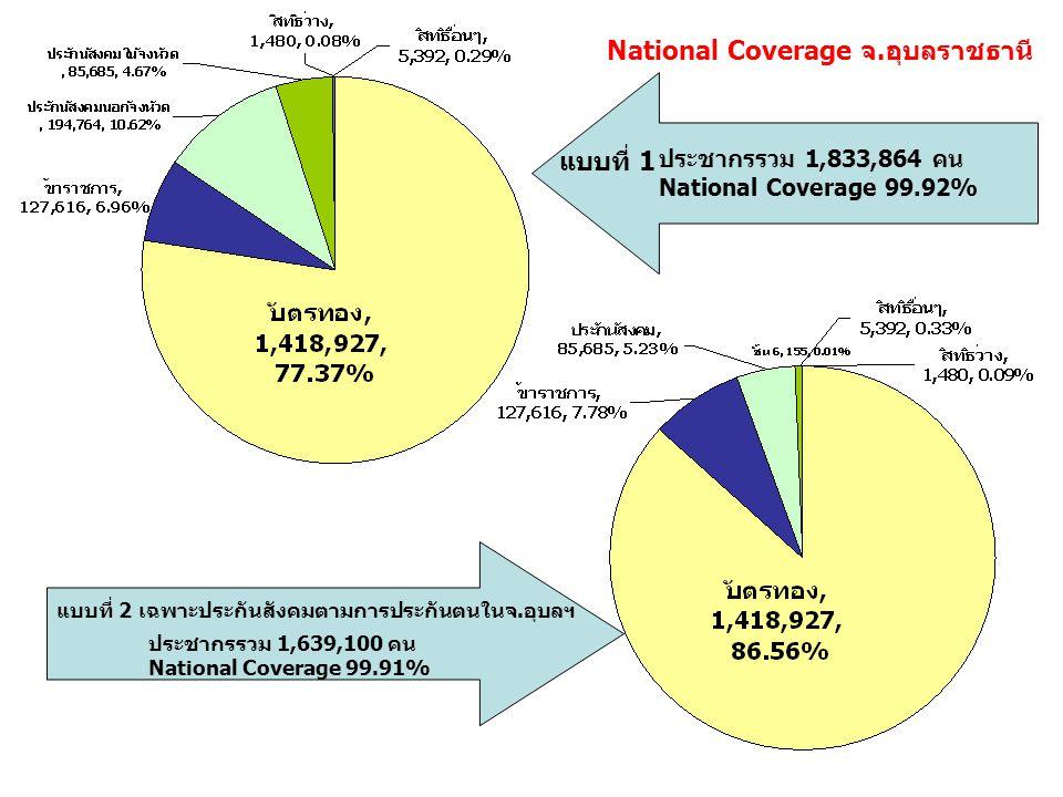 แบบที่ 1 แบบที่ 2 เฉพาะประกันสังคมตามการประกันตนในจ.อุบลฯ ประชากรรวม 1,833,864 คน National Coverage 99.92% ประชากรรวม 1,639,100 คน National Coverage 99.91% National Coverage จ.อุบลราชธานี