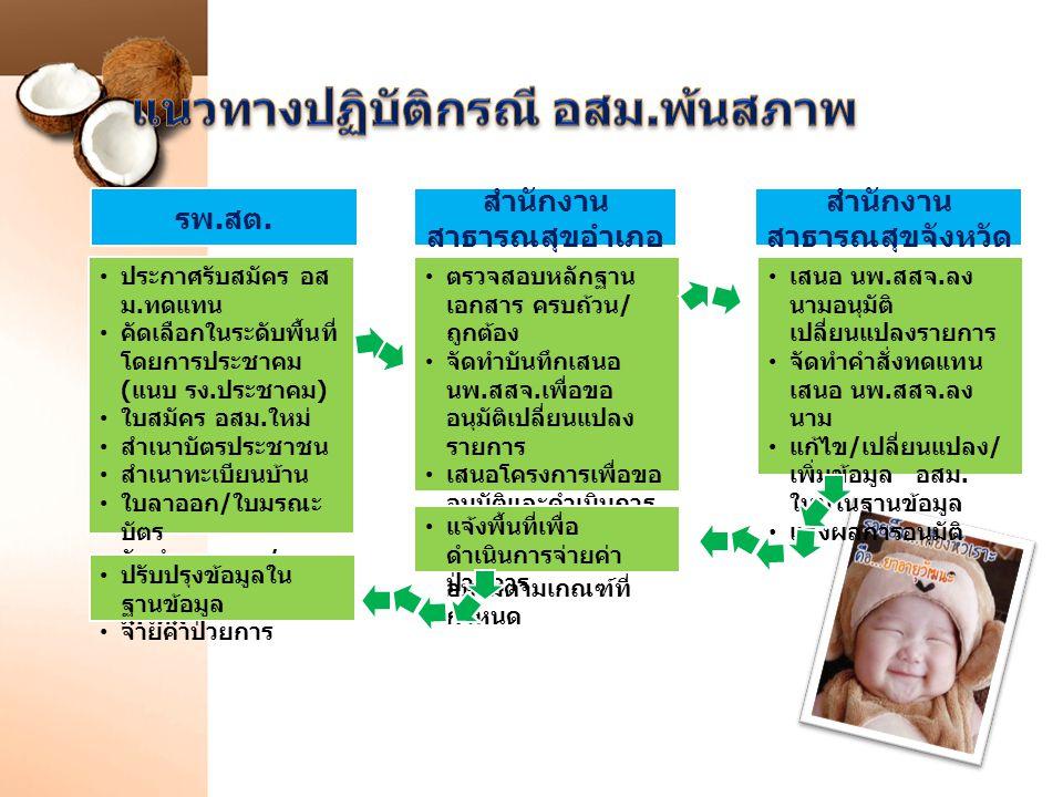 สำนักงาน สาธารณสุขอำเภอ สำนักงาน สาธารณสุขจังหวัด ประกาศรับสมัคร อส ม. ทดแทน คัดเลือกในระดับพื้นที่ โดยการประชาคม ( แนบ รง. ประชาคม ) ใบสมัคร อสม. ใหม