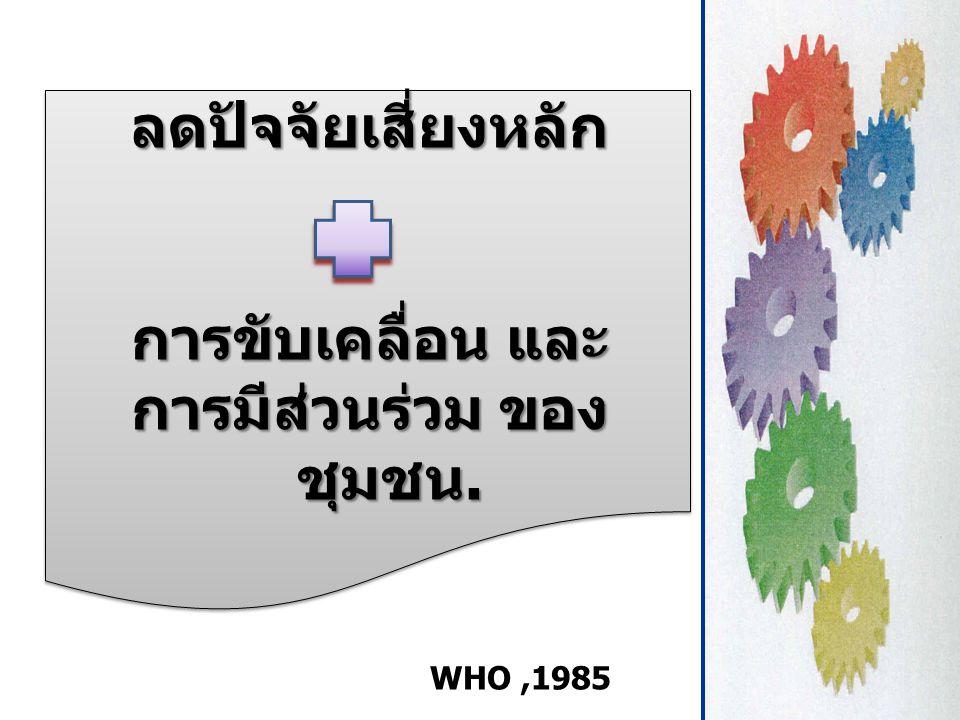 ลดปัจจัยเสี่ยงหลัก การขับเคลื่อน และ การมีส่วนร่วม ของ ชุมชน. ลดปัจจัยเสี่ยงหลัก การขับเคลื่อน และ การมีส่วนร่วม ของ ชุมชน. WHO,1985