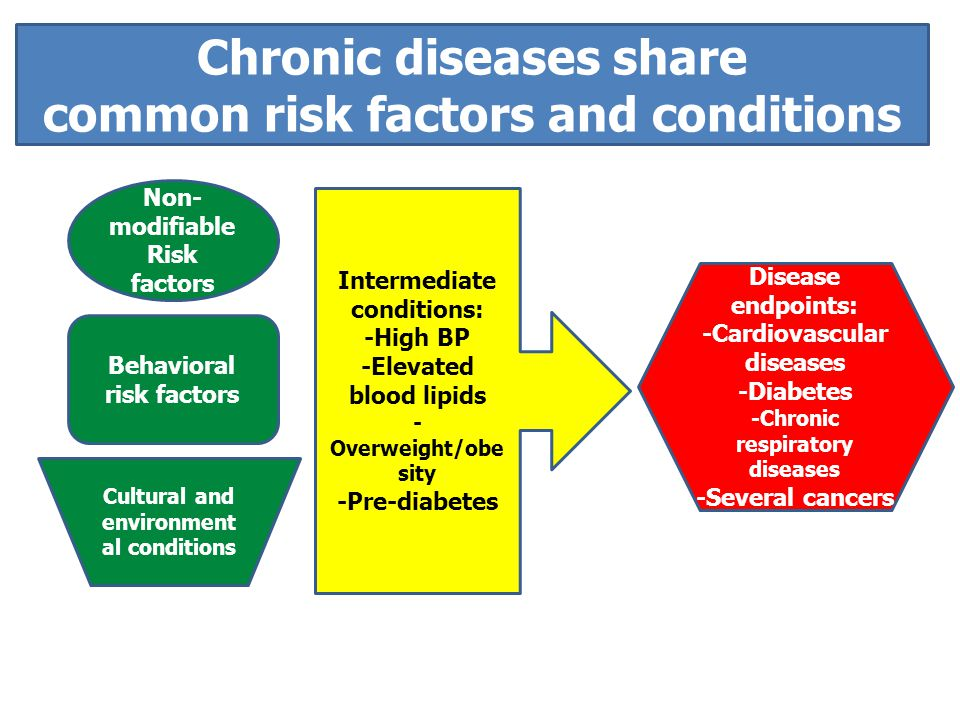 Chronic diseases share common risk factors and conditions Disease endpoints: -Cardiovascular diseases -Diabetes -Chronic respiratory diseases -Several