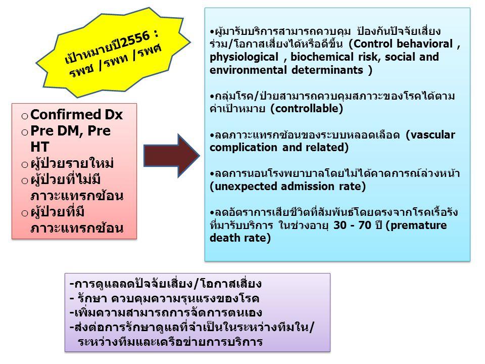 o Confirmed Dx o Pre DM, Pre HT o ผู้ป่วยรายใหม่ o ผู้ป่วยที่ไม่มี ภาวะแทรกซ้อน o ผู้ป่วยที่มี ภาวะแทรกซ้อน o Confirmed Dx o Pre DM, Pre HT o ผู้ป่วยร
