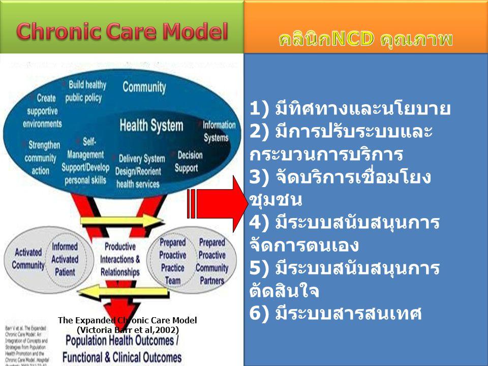 The Expanded Chronic Care Model (Victoria Barr et al,2002) 1) มีทิศทางและนโยบาย 2) มีการปรับระบบและ กระบวนการบริการ 3) จัดบริการเชื่อมโยง ชุมชน 4) มีร
