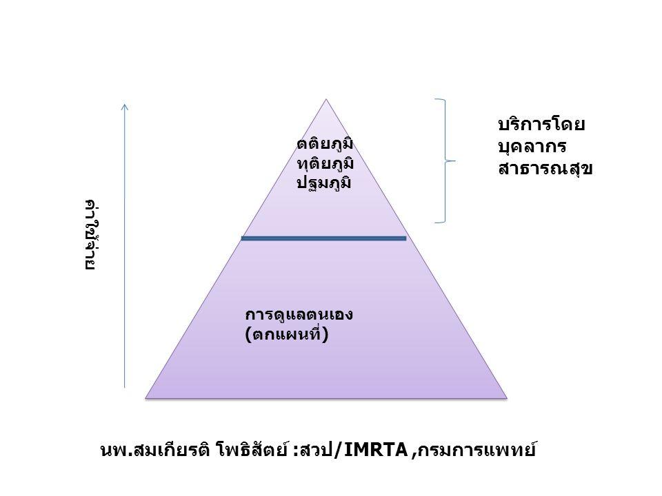 ตติยภูมิ ทุติยภูมิ ปฐมภูมิ การดูแลตนเอง (ตกแผนที่) บริการโดย บุคลากร สาธารณสุข ค่าใช้จ่าย นพ.สมเกียรติ โพธิสัตย์ :สวป/IMRTA,กรมการแพทย์