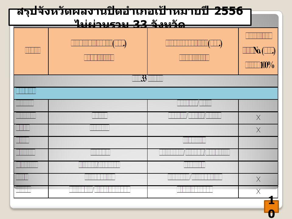 สรุปจังหวัดผลงานปิดอำเภอเป้าหมายปี 2556 ไม่ผ่านรวม 33 จังหวัด 1010