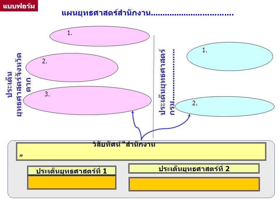 """2. 1. ประเด็นยุทธศาสตร์ที่ 2 ประเด็นยุทธศาสตร์ที่ 1 1. 3. 2. ประเด็น ยุทธศาสตร์จังหวัด ตาก ประเด็นยุทธศาสตร์ กรม...................... วิสัยทัศน์ """" สำ"""