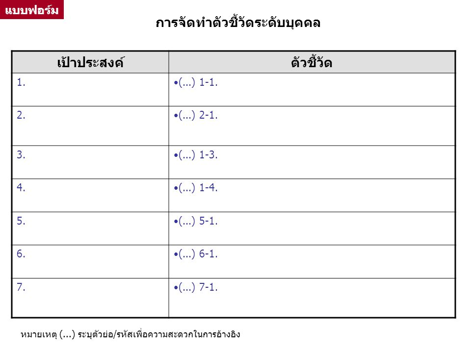การจัดทำตัวชี้วัดระดับบุคคล เป้าประสงค์ตัวชี้วัด 1.(...) 1-1. 2.(...) 2-1. 3.(...) 1-3. 4.(...) 1-4. 5.(...) 5-1. 6.(...) 6-1. 7.7.(...) 7-1. แบบฟอร์ม