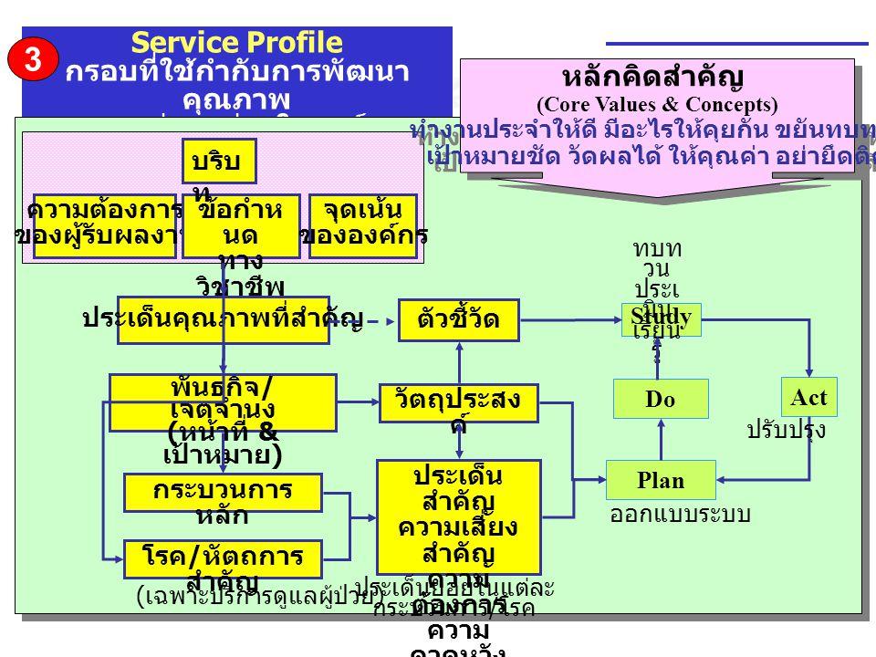 Service Profile กรอบที่ใช้กำกับการพัฒนา คุณภาพ ของแต่ละหน่วยในองค์กร Plan Do Study Act ประเด็นคุณภาพที่สำคัญ กระบวนการ หลัก พันธกิจ / เจตจำนง ( หน้าที
