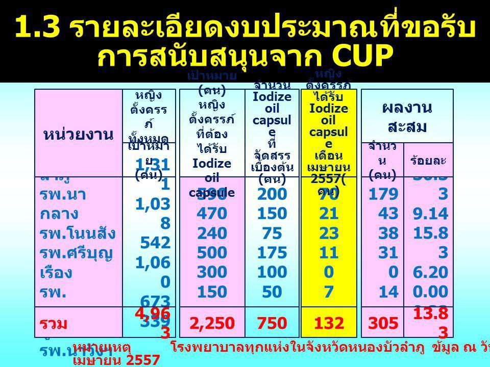 1.3 รายละเอียดงบประมาณที่ขอรับ การสนับสนุนจาก CUP รพ.