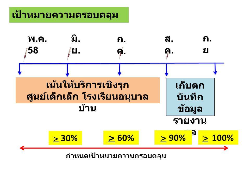 เป้าหมายความครอบคลุม เก็บตก บันทึก ข้อมูล รายงาน ผล > 60% พ. ค. 58 มิ. ย. ก.ค.ก.ค. ส.ค.ส.ค. ก.ยก.ย > 30% > 100% > 90% กำหนดเป้าหมายความครอบคลุม เน้นให