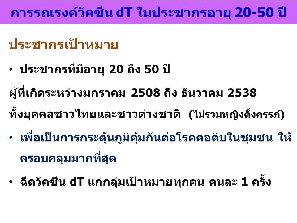 ประชากรเป้าหมาย ประชากรที่มีอายุ 20 ถึง 50 ปี ผู้ที่เกิดระหว่างมกราคม 2508 ถึง ธันวาคม 2538 ทั้งบุคคลชาวไทยและชาวต่างชาติ (ไม่รวมหญิงตั้งครรภ์) เพื่อเ