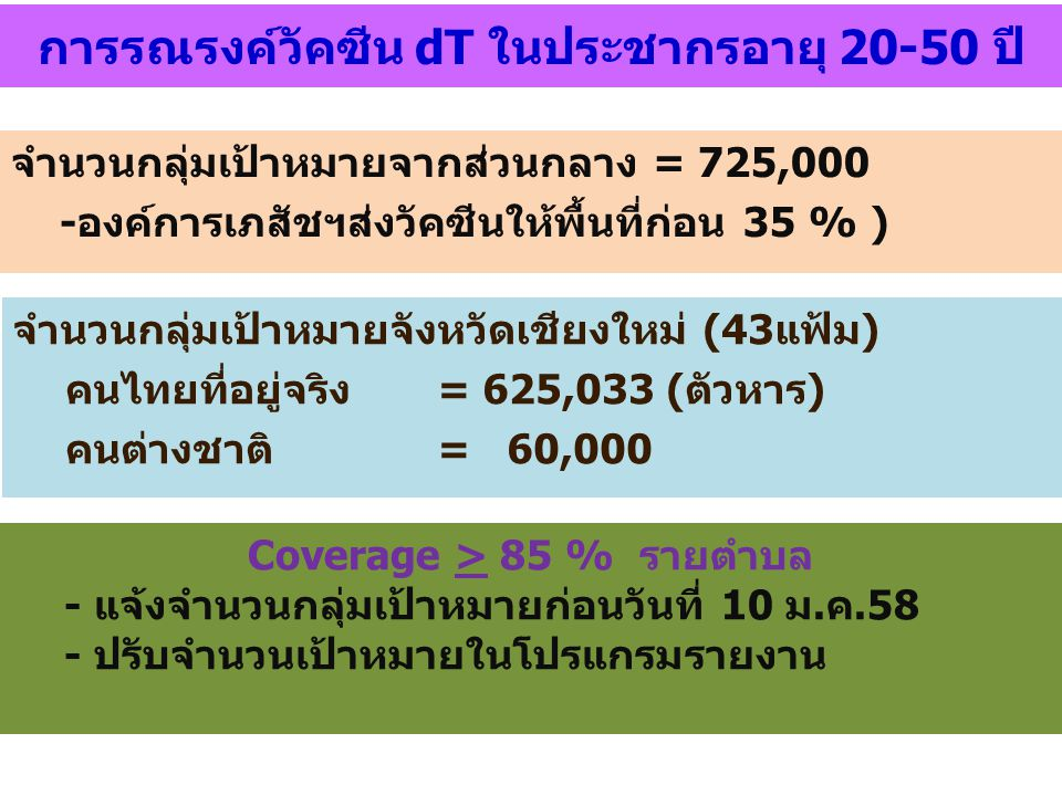 จำนวนกลุ่มเป้าหมายจังหวัดเชียงใหม่ (43แฟ้ม) คนไทยที่อยู่จริง= 625,033 (ตัวหาร) คนต่างชาติ= 60,000 จำนวนกลุ่มเป้าหมายจากส่วนกลาง = 725,000 -องค์การเภสั