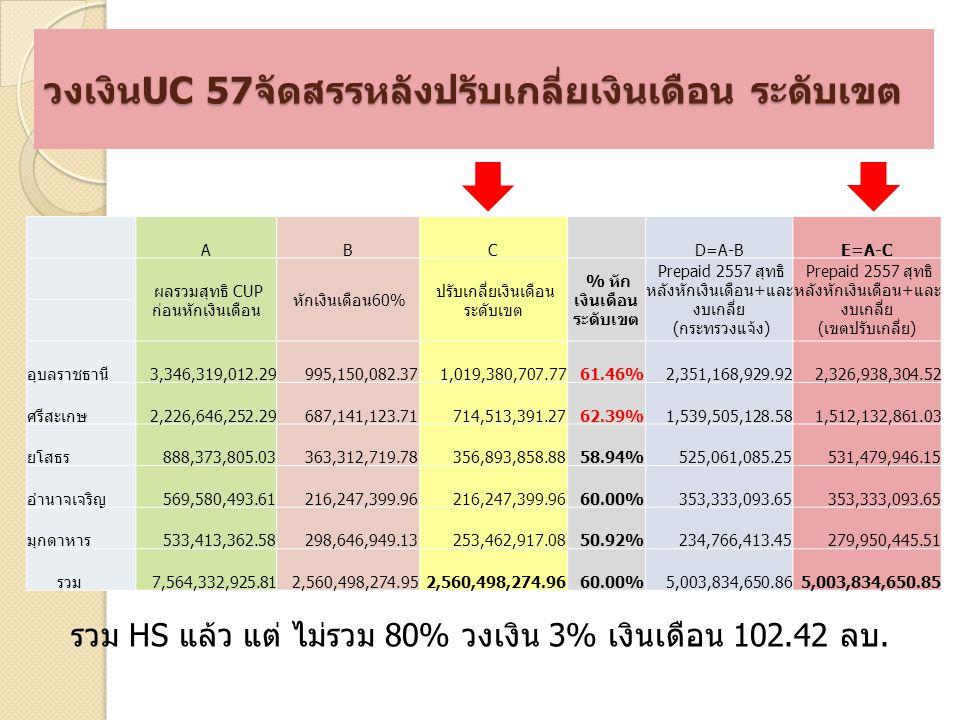 วงเงินUC 57จัดสรรหลังปรับเกลี่ยเงินเดือน ระดับเขต ABCD=A-BE=A-C ผลรวมสุทธิ CUP ก่อนหักเงินเดือน หักเงินเดือน60% ปรับเกลี่ยเงินเดือน ระดับเขต % หัก เงินเดือน ระดับเขต Prepaid 2557 สุทธิ หลังหักเงินเดือน+และ งบเกลี่ย (กระทรวงแจ้ง) Prepaid 2557 สุทธิ หลังหักเงินเดือน+และ งบเกลี่ย (เขตปรับเกลี่ย) อุบลราชธานี 3,346,319,012.29 995,150,082.37 1,019,380,707.7761.46% 2,351,168,929.92 2,326,938,304.52 ศรีสะเกษ 2,226,646,252.29 687,141,123.71 714,513,391.2762.39% 1,539,505,128.58 1,512,132,861.03 ยโสธร 888,373,805.03 363,312,719.78 356,893,858.8858.94% 525,061,085.25 531,479,946.15 อำนาจเจริญ 569,580,493.61 216,247,399.96 60.00% 353,333,093.65 มุกดาหาร 533,413,362.58 298,646,949.13 253,462,917.0850.92% 234,766,413.45 279,950,445.51 รวม 7,564,332,925.81 2,560,498,274.95 2,560,498,274.9660.00% 5,003,834,650.86 5,003,834,650.85 รวม HS แล้ว แต่ ไม่รวม 80% วงเงิน 3% เงินเดือน 102.42 ลบ.