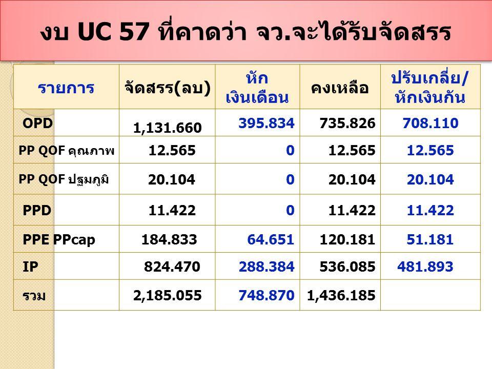 จำนวนเงิน UC 57 ที่ได้รับเพิ่มเติม จำนวนเงิน UC 57 ที่ได้รับเพิ่มเติม 1.