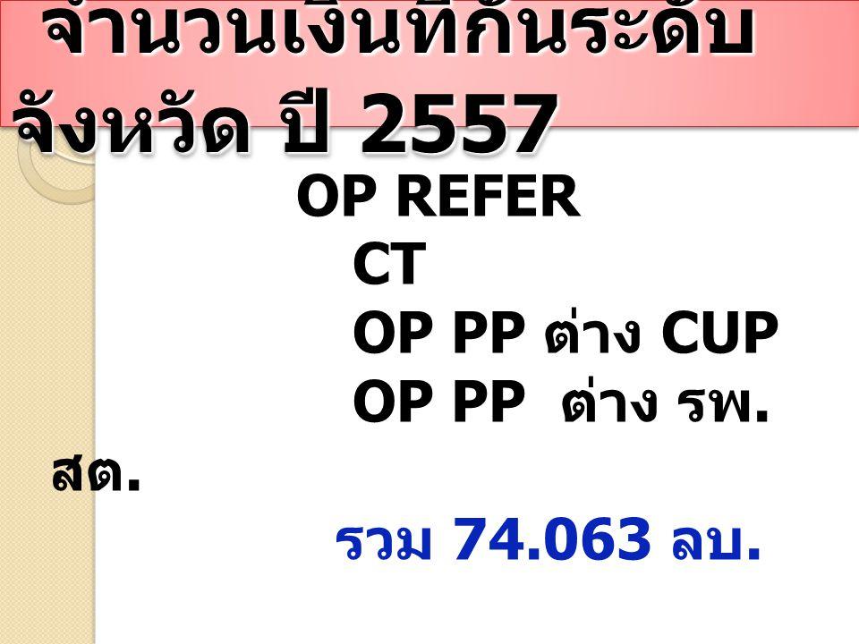 จำนวนเงินที่กันระดับ จังหวัด ปี 2557 จำนวนเงินที่กันระดับ จังหวัด ปี 2557 OP REFER CT OP PP ต่าง CUP OP PP ต่าง รพ.