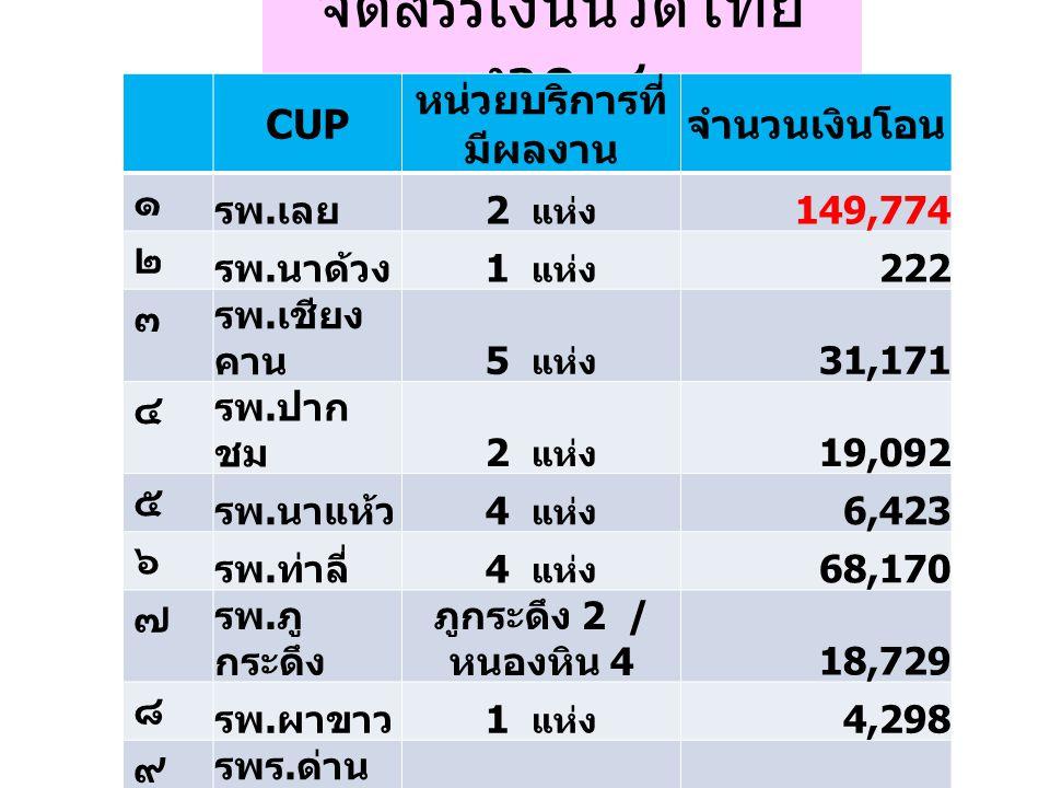 จัดสรรเงินนวดไทย งวด ๔ CUP หน่วยบริการที่ มีผลงาน จำนวนเงินโอน ๑ รพ. เลย 2 แห่ง 149,774 ๒ รพ. นาด้วง 1 แห่ง 222 ๓ รพ. เชียง คาน 5 แห่ง 31,171 ๔ รพ. ปา