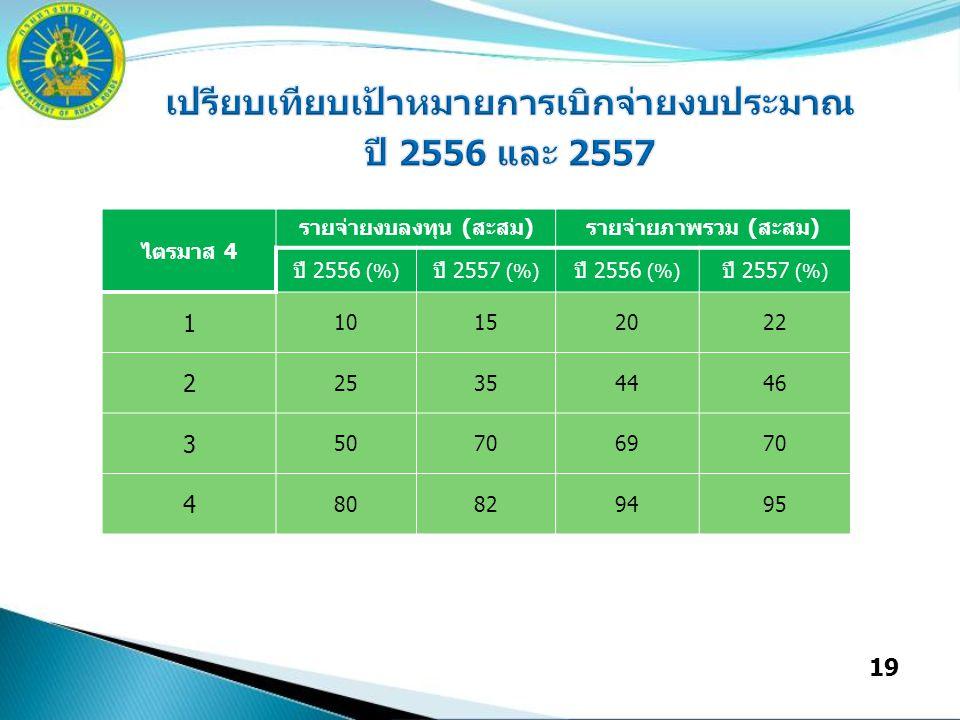 19 ไตรมาส 4 รายจ่ายงบลงทุน (สะสม)รายจ่ายภาพรวม (สะสม) ปี 2556 (%) ปี 2557 (%) ปี 2556 (%) ปี 2557 (%) 1 10152022 2 25354446 3 50706970 4 80829495