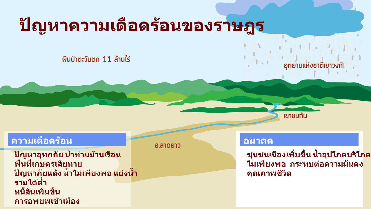 ชุมชนเมืองเพิ่มขึ้น น้ำอุปโภคบริโภค ไม่เพียงพอ กระทบต่อความมั่นคง คุณภาพชีวิต อนาคต ปัญหาอุทกภัย น้ำท่วมบ้านเรือน พื้นที่เกษตรเสียหาย ปัญหาภัยแล้ง น้ำ