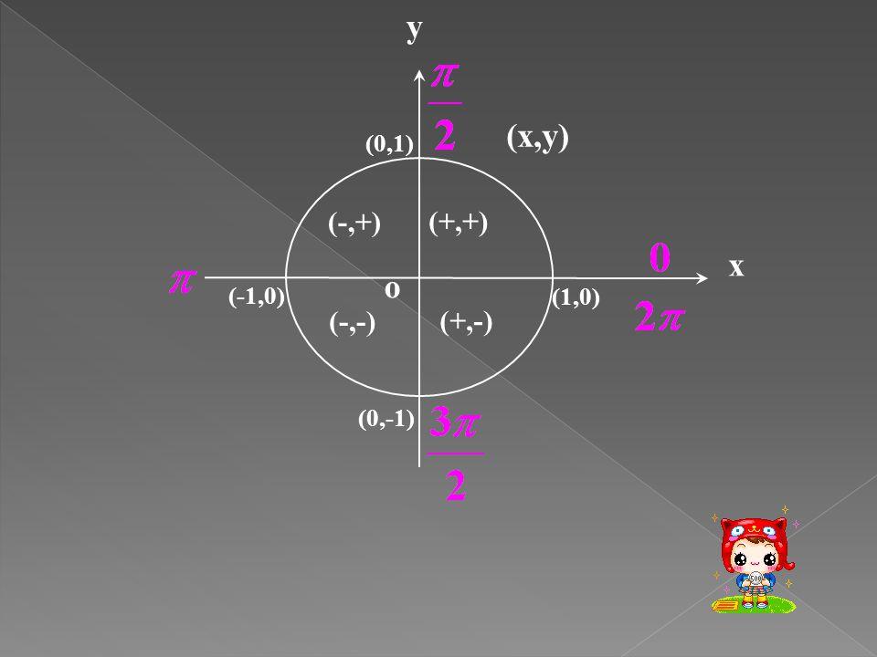 x y o (x,y) (-1,0) (1,0) (0,1) (0,-1) (+,+) (-,+) (+,-) (-,-)