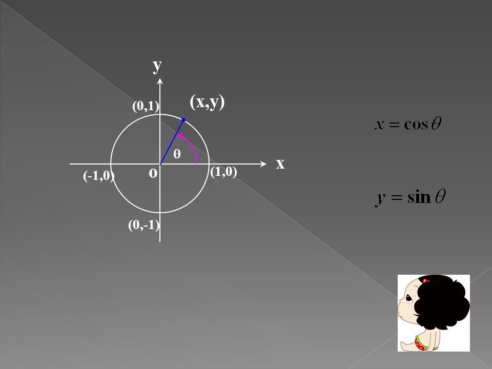  ( เรเดียน )  ( องศา ) P(x,y) cos  sin  0 00 (1,0)10 90  (0,1)01 180  (-1,0)0 270  (0,-1)0 360  (1,0)10 45  60  30 