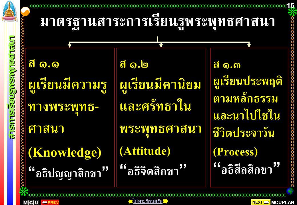 MCUPLAN สาระการเรียนรู้พระพุทธศาสนา ไปพระรัตนตรัย 14 : ประพฤติ ปฏิบัติตนตามหลักธรรม และศา สนพิธีของพระพุทธศาสนา หรือศาสนาที่ตน นับถือ ค่านิยมที่ดีงาม และสามารถนำไป ประยุกต์ใช้ในการพัฒนาตน บำเพ็ญ ประโยชน์ต่อสังคม สิ่งแวดล้อม เพื่อการอยู่ ร่วมกันได้อย่างสันติสุข