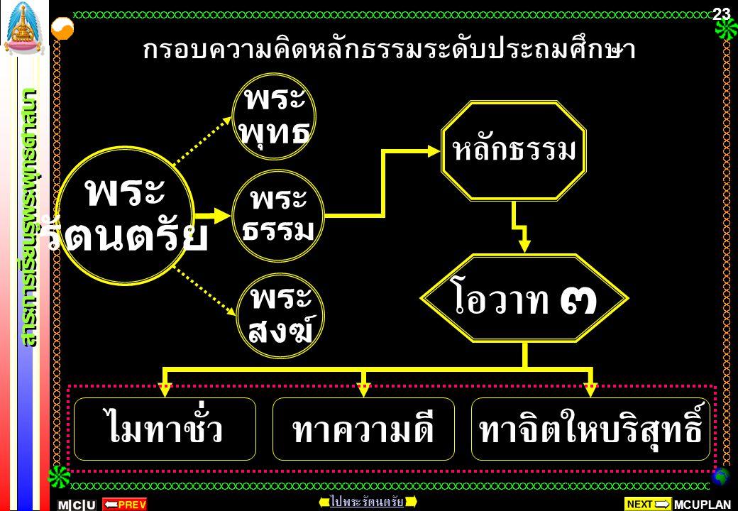 MCUPLAN สาระการเรียนรู้พระพุทธศาสนา ไปพระรัตนตรัย 22 ศัพท์ทาง พระพุทธศาสนา หลักธรรม พระไตรปิฎก พุทธศาสนสุภาษิต การบริหารจิต และเจริญปัญญา เรื่องน่ารู้