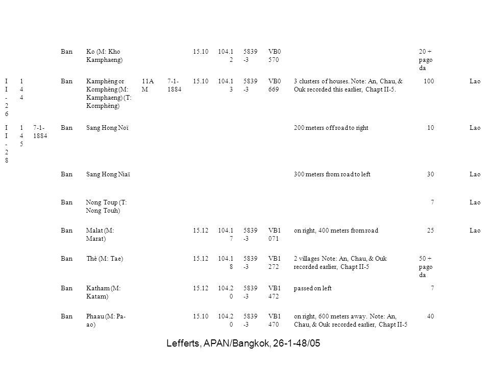 Lefferts, APAN/Bangkok, 26-1-48/05 BanKo (M: Kho Kamphaeng) 15.10104.1 2 5839 -3 VB0 570 20 + pago da II-26II-26 144144 BanKamphêng or Komphêng (M: Ka