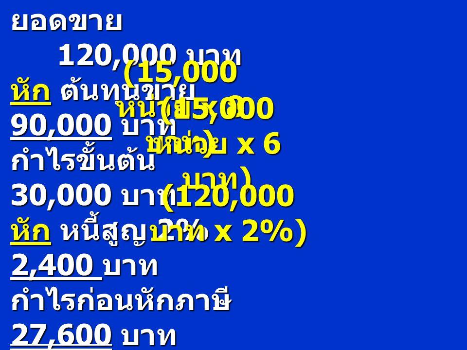 นโยบายเดิม ยอดขาย 120,000 บาท หัก ต้นทุนขาย 90,000 บาท กำไรขั้นต้น 30,000 บาท หัก หนี้สูญ 2% 2,400 บาท กำไรก่อนหักภาษี 27,600 บาท (15,000 หน่วย x 8 บา