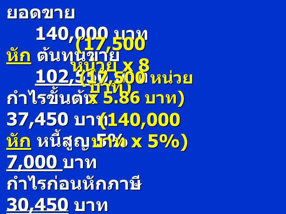 นโยบายใหม่ ยอดขาย 140,000 บาท หัก ต้นทุนขาย 102,550 บาท กำไรขั้นต้น 37,450 บาท หัก หนี้สูญ 5% 7,000 บาท กำไรก่อนหักภาษี 30,450 บาท (17,500 หน่วย x 8 บ