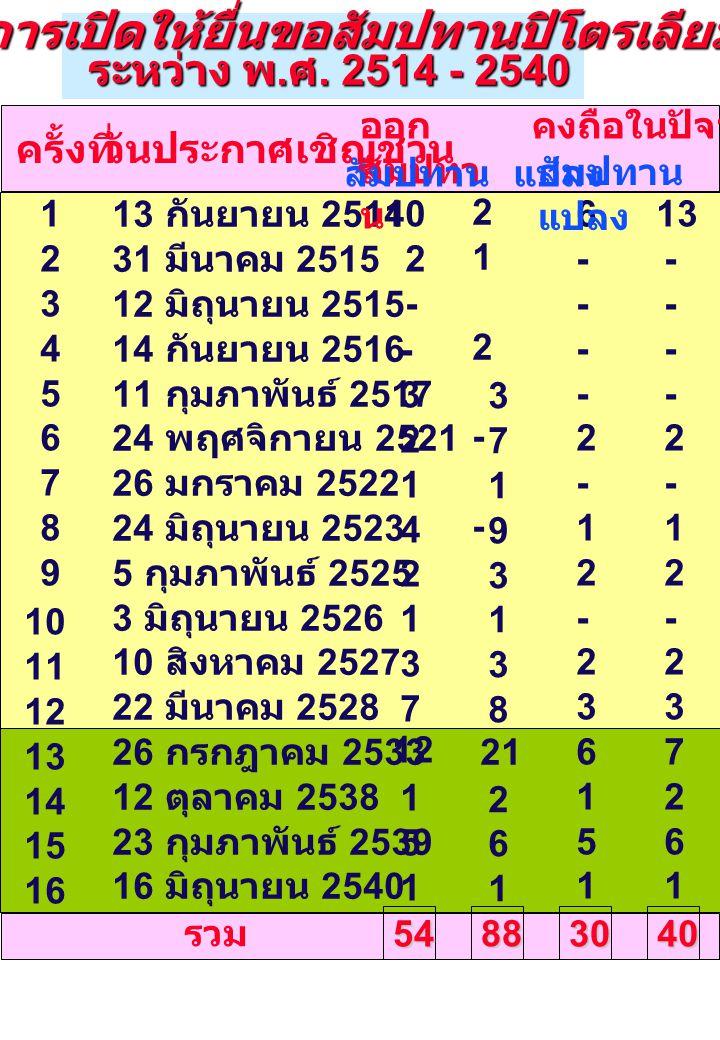 123456789123456789 10 11 12 13 14 15 16  การเปิดให้ยื่นขอสัมปทานปิโตรเลียม ระหว่าง พ. ศ. 2514 - 2540 ระหว่าง พ. ศ. 2514 - 2540 13 กันยายน 2514 31 มีน