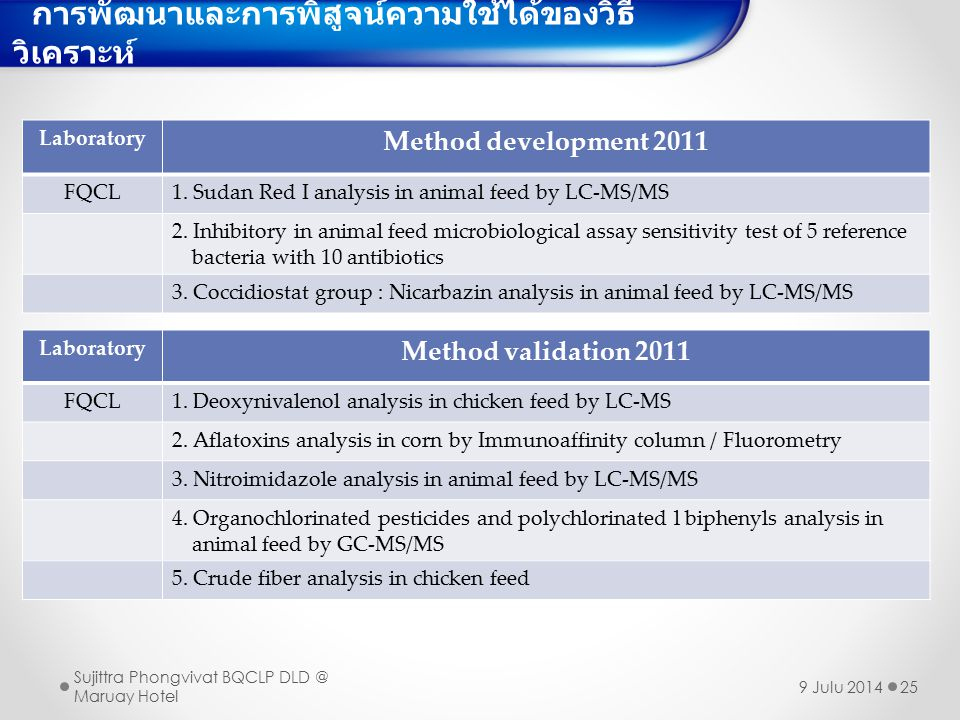 25 Laboratory Method development 2011 FQCL1.Sudan Red I analysis in animal feed by LC-MS/MS 2.