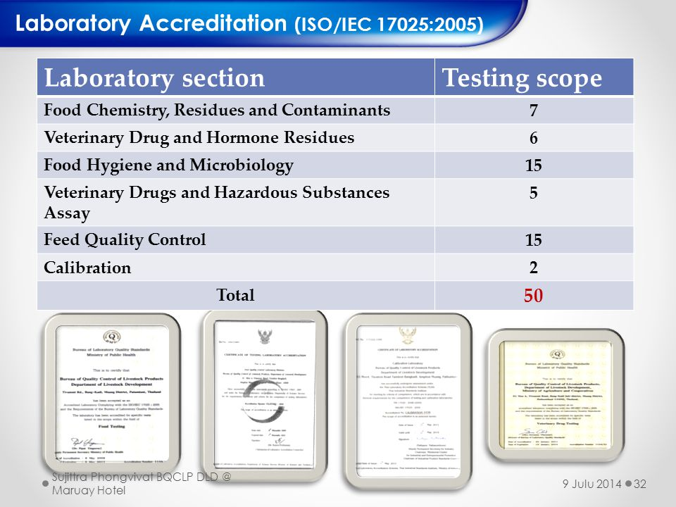 Laboratory sectionTesting scope Food Chemistry, Residues and Contaminants7 Veterinary Drug and Hormone Residues6 Food Hygiene and Microbiology15 Veterinary Drugs and Hazardous Substances Assay 5 Feed Quality Control15 Calibration2 Total 50 Laboratory Accreditation (ISO/IEC 17025:2005) 32 Sujittra Phongvivat BQCLP DLD @ Maruay Hotel 9 Julu 2014