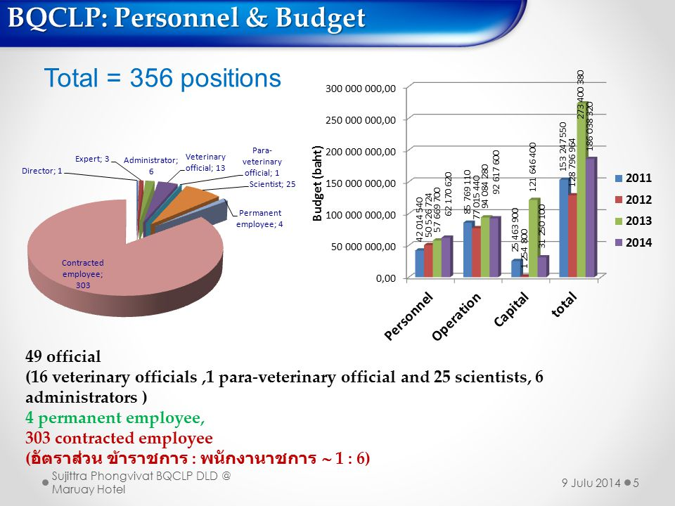 BQCLP: Personnel & Budget 5 Total = 356 positions 49 official (16 veterinary officials,1 para-veterinary official and 25 scientists, 6 administrators ) 4 permanent employee, 303 contracted employee ( อัตราส่วน ข้าราชการ : พนักงานาชการ  1 : 6) Sujittra Phongvivat BQCLP DLD @ Maruay Hotel 9 Julu 2014