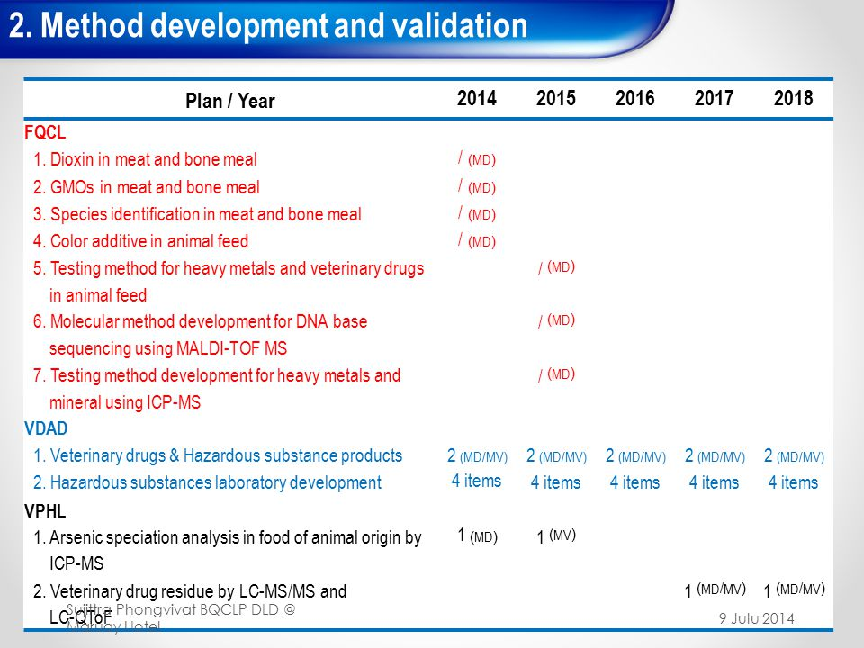 2.Method development and validation 50 Plan / Year 20142015201620172018 FQCL 1.