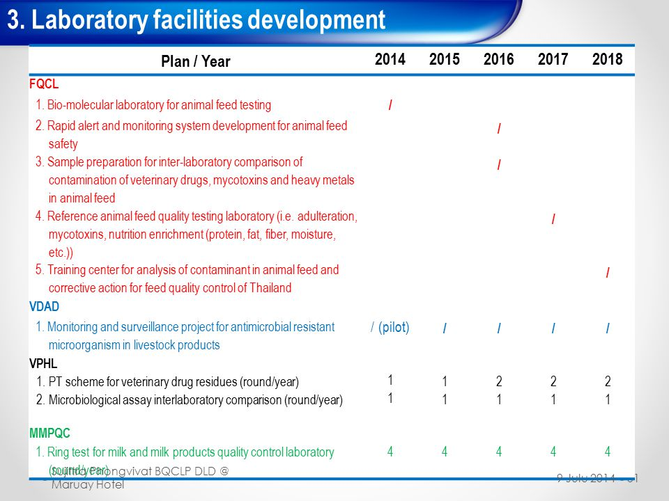 3.Laboratory facilities development 51 Plan / Year 20142015201620172018 FQCL 1.