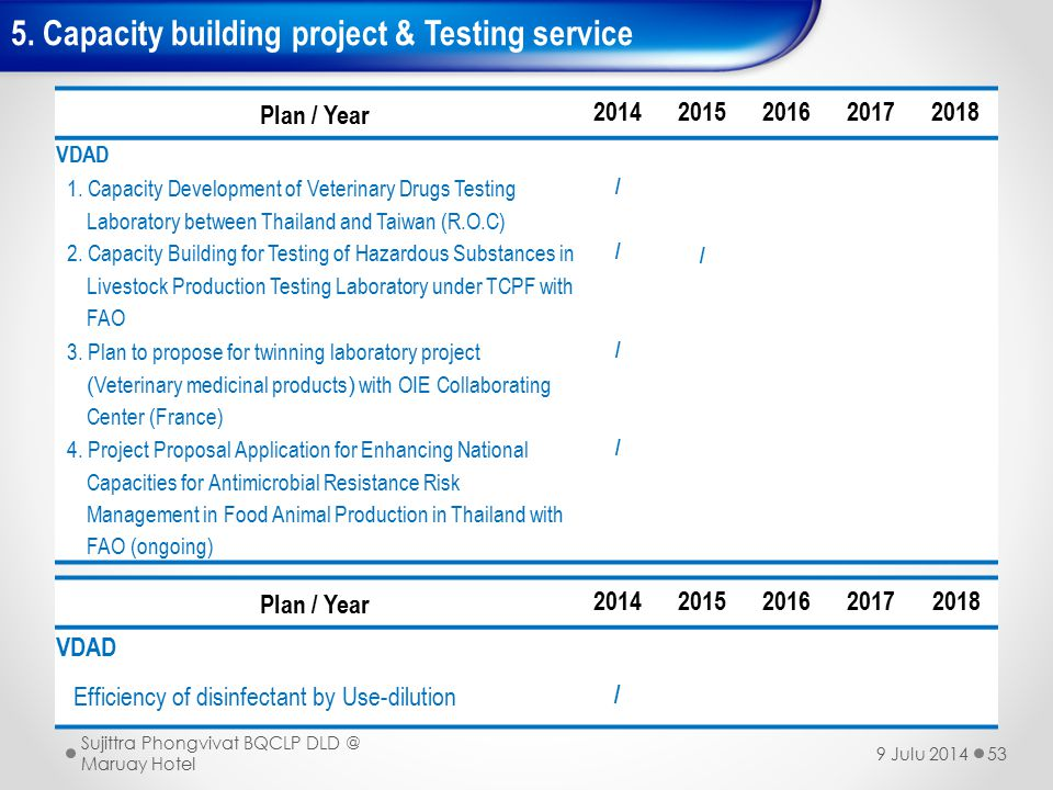 5.Capacity building project & Testing service 53 Plan / Year 20142015201620172018 VDAD 1.
