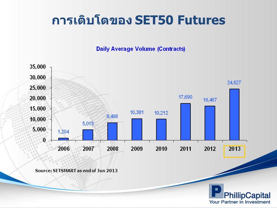 การเติบโตของ SET50 Futures Source: SETSMART as end of Jun 2013