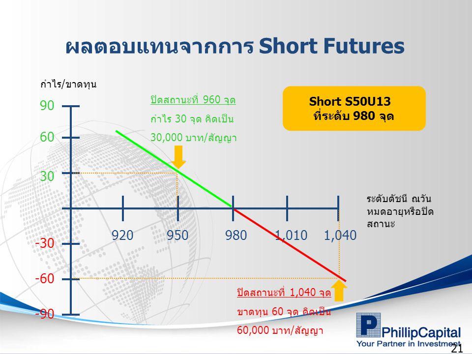 21 -30 -60 -90 30 60 90 9209509801,0101,040 ระดับดัชนี ณวัน หมดอายุหรือปิด สถานะ Short S50U13 ที่ระดับ 980 จุด ปิดสถานะที่ 960 จุด กำไร 30 จุด คิดเป็น
